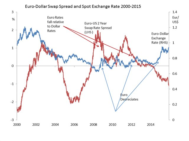 Euro-Dollar Swap Spread and Spot Exchange Rate 2000-2015.