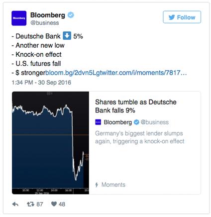 Shares tumble as Deutsche Bank falls 9%
