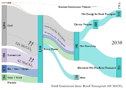 Total Emissions from Road Transport