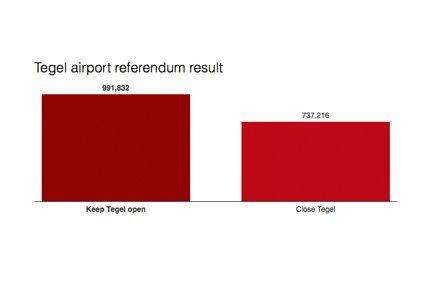 Tegel airport referendum result