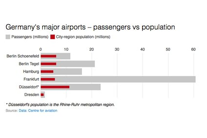 Germany's major airports – passengers vs population