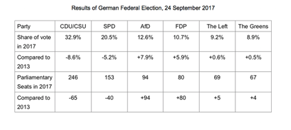 Results of German Federal Elections
