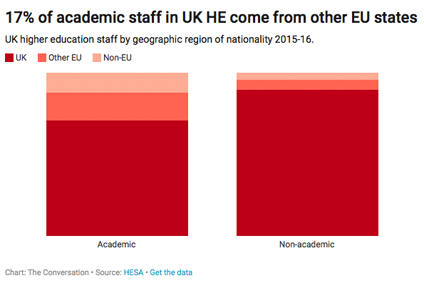 Chart - UK staff