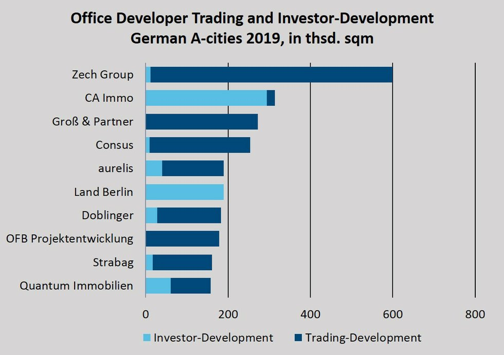 Office developers trading and investor development