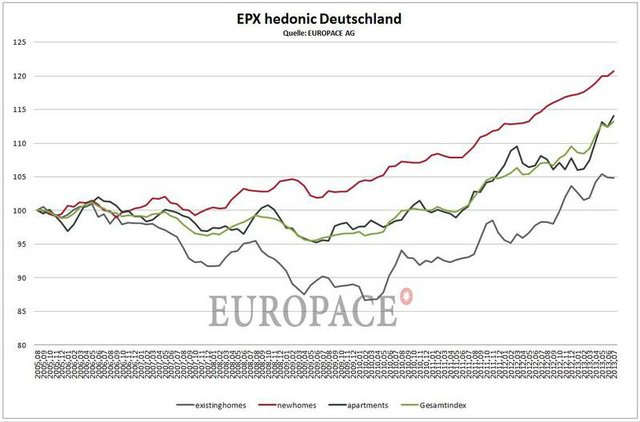 EPX July