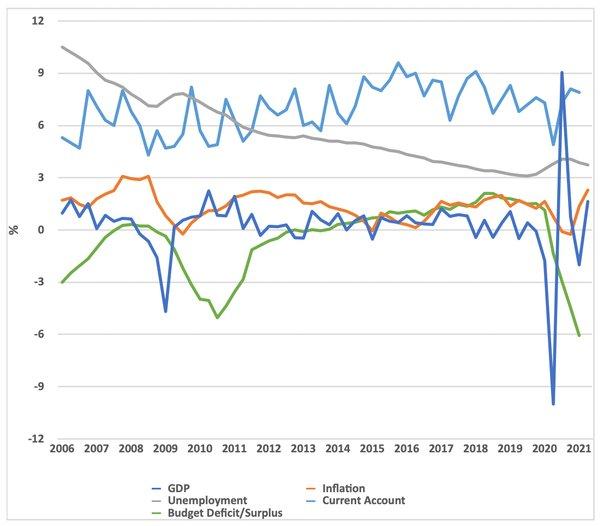 Chart showing Germany's economic performance under Merkel
