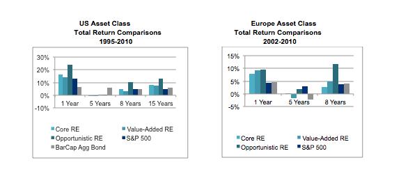 US Asset Class - Europe Asset Class