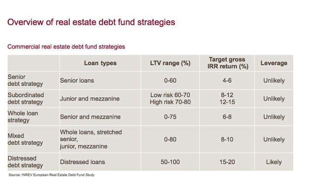 CAE - Abb. 1 Overview of real estate debt fund strategies.jpg