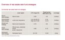 CAE - Abb. 1 Overview of real estate debt fund strategies.jpg