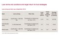 CAE - Abb. 2 Loan terms and target return.jpg