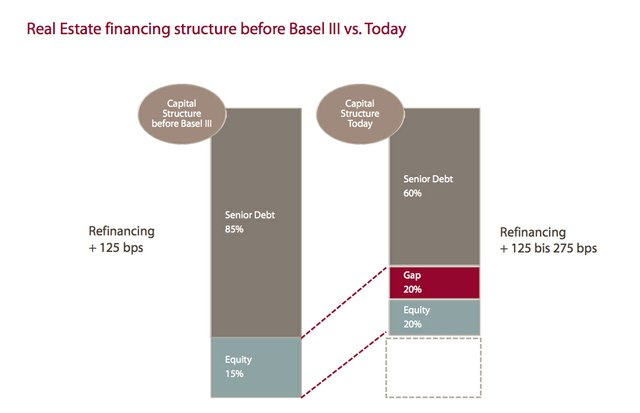 CAE - Abb. 3 Real estate financing structure before Basel III.jpg